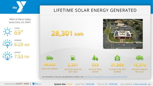 YMCA of Silicon Valley solar dashboard shows how it tracks its energy production in real-time. The graphic shows lifetime solar energy generated is 28,301 kWh, the impact of the production, which is equivalent to 48,922 miles in a car will not be driven, 2,251 gallons of gasoline will not be used, 333 mature trees will have grown, 21,868 pounds will not be burned and 15,370 pounds of garbage will be recycled. The solar system size is 30 kW.Image shows the current weather at 69 degrees Fahrenheit on August 21, 2019, the sunrise at 6:29 a.m., the sunset at 7:53 p.m., the local time at 10:09 a.m., the time at the site at 10:09 a.m. and it shows that the online dashboard was developed by SunPower.